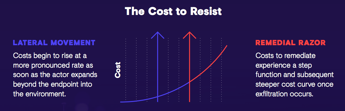 The Cost to Resist