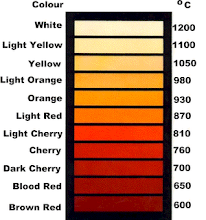 Photo: Temperature Color Chart - hot matter emits radiation that glows in different colors depending on temperature. Thanks to instructor Phil Small for providing this chart.