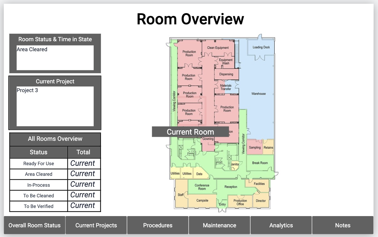 A room overview dashboard for coordinating production with resource availability