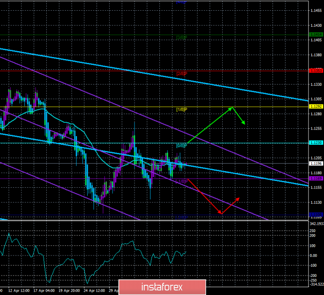 "EUR/USD. May 9. Trading system ""Regression Channels"". The market is completely calm"