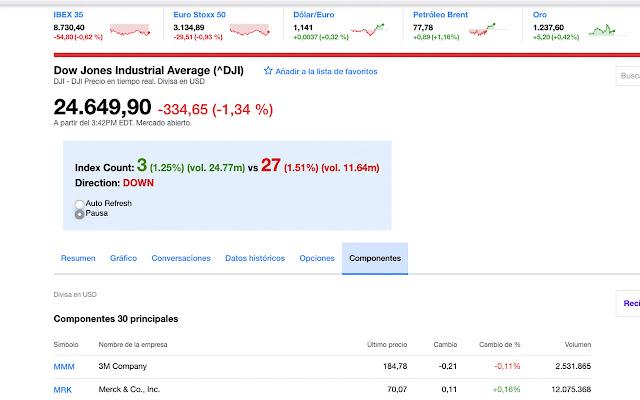 Yahoo DJI Stock Counter