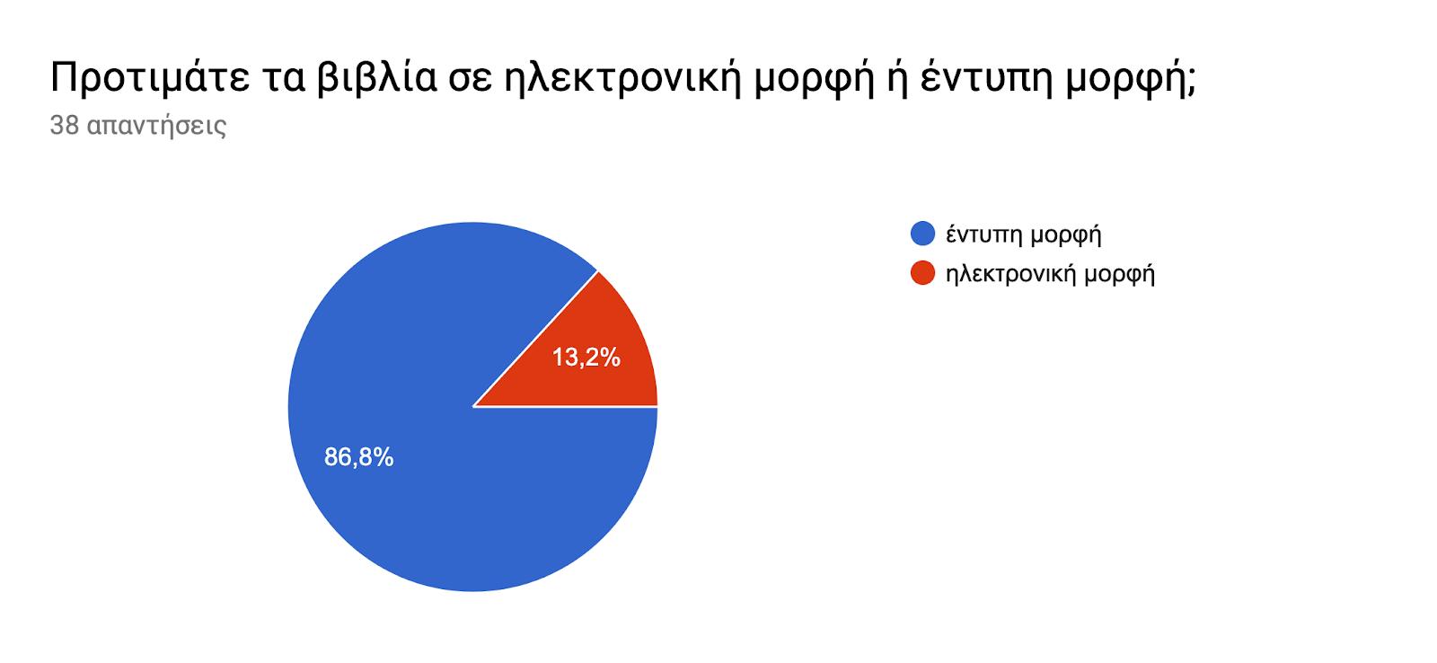 Γράφημα απάντησης φορμών. Τίτλος ερωτήματος: Προτιμάτε τα βιβλία σε ηλεκτρονική μορφή ή έντυπη μορφή;. Αριθμός απαντήσεων: 38 απαντήσεις.