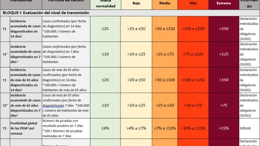 Indicadores relativos a la incidencia recogidos en el nuevo semáforo del coronavirus.