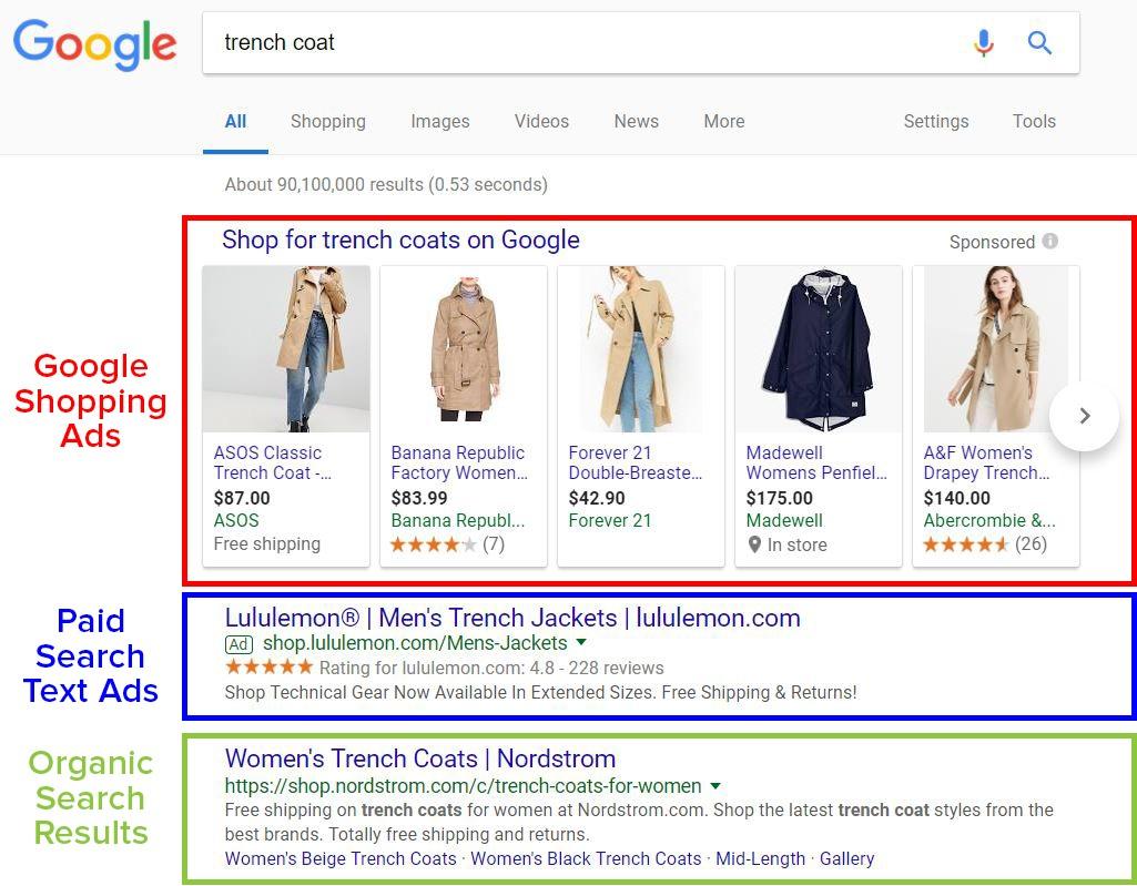 using google shopping ads in Kenya for eCommerce in Kenya