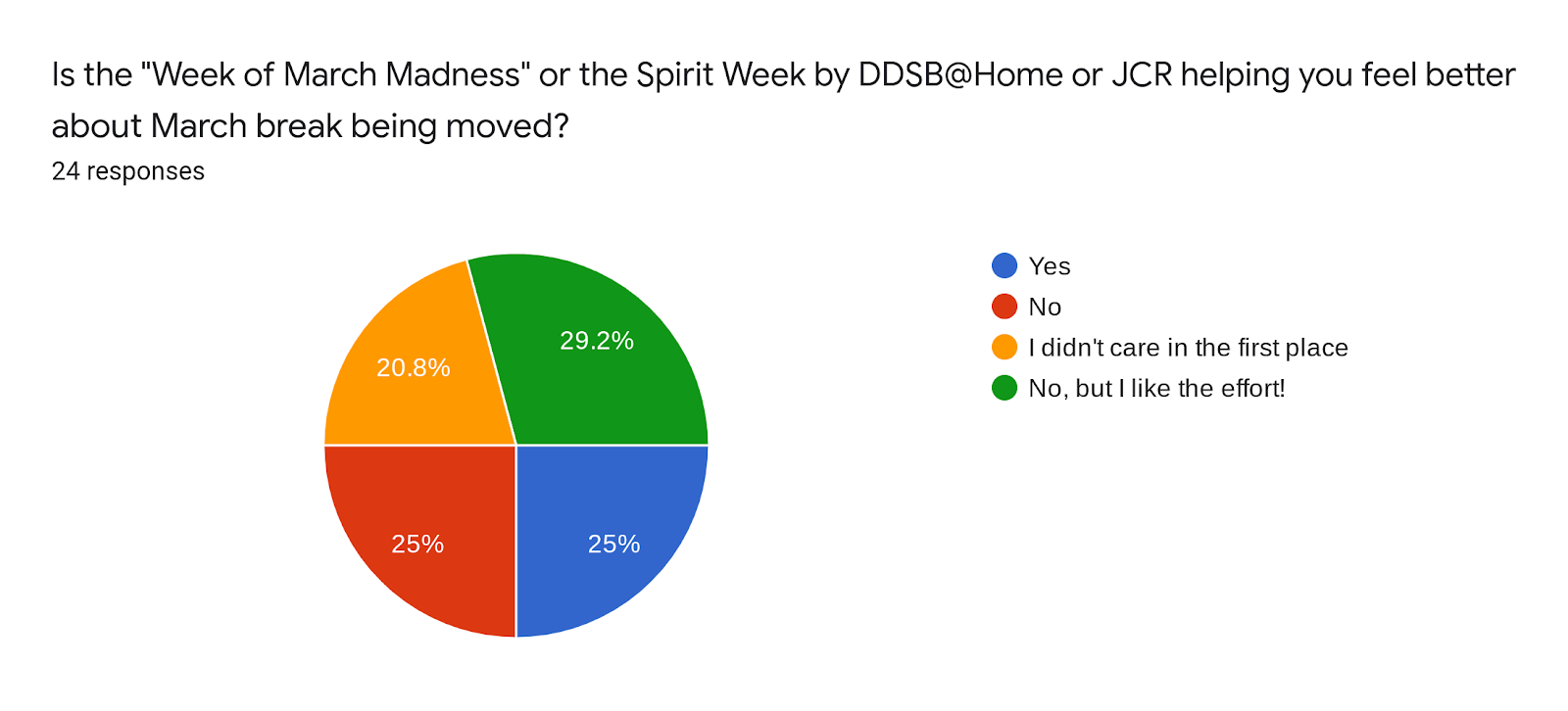 """Forms response chart. Question title: Is the """"Week of March Madness"""" or the Spirit Week by DDSB@Home or JCR helping you feel better about March break being moved?. Number of responses: 24 responses."""