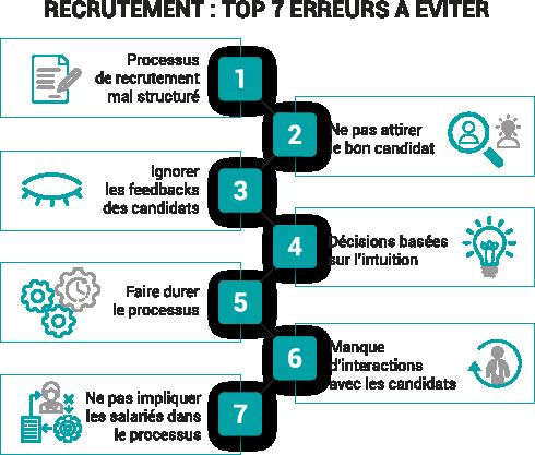 Le top 7 des erreurs à éviter dans un processus de recrutement