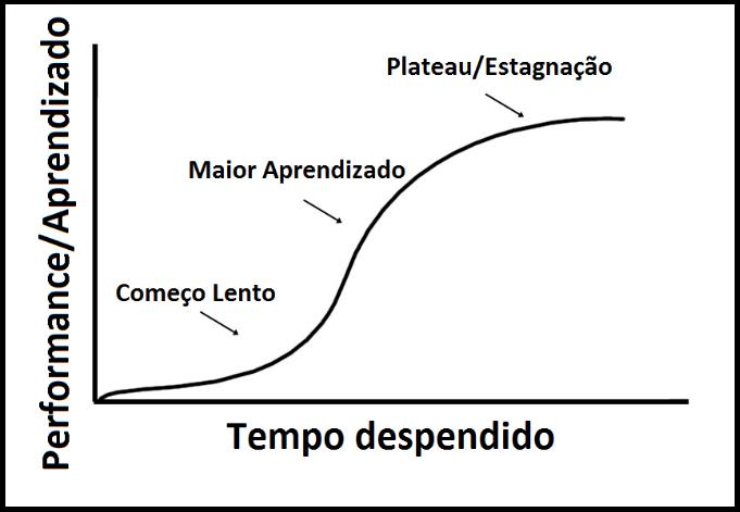 caminho-competitivo-treino-aprendizado-curva