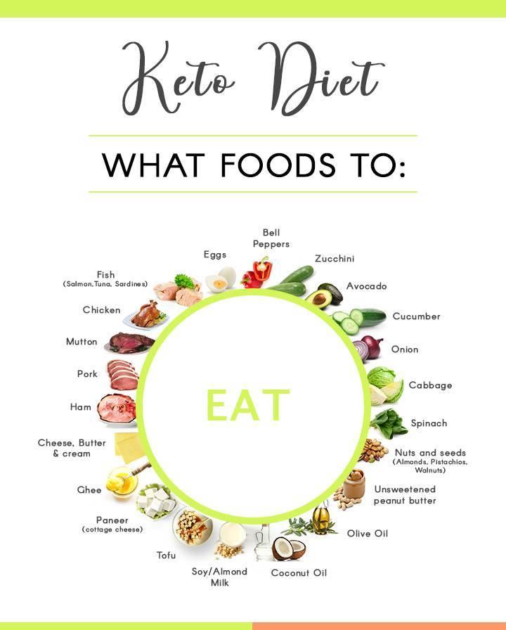 keto diet india_image1