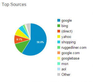 google-analytics-traffic-by-source-the-best-way-to-figure-out-digital-marketing-customer-data