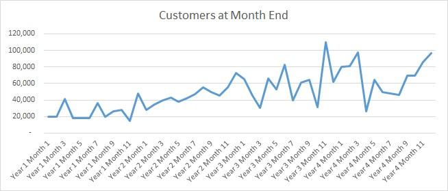 Customer Count Trend