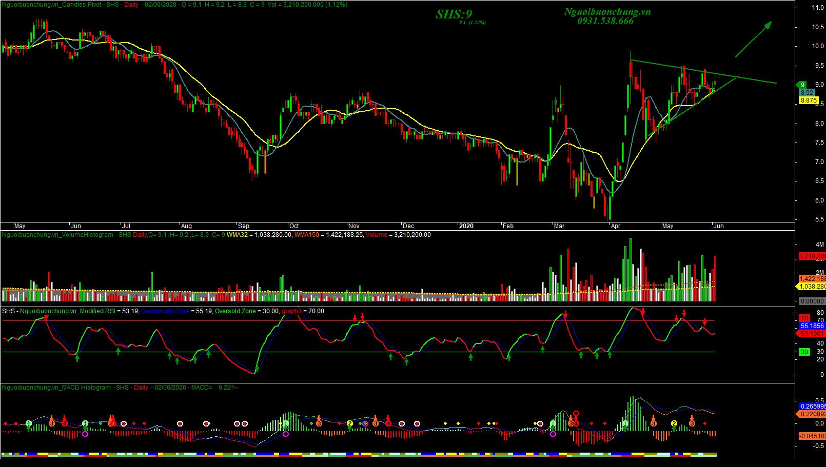 SHS - Công ty Cổ phần Chứng Khoán Sài Gòn Hà Nội - Mua với mẫu hình VCP