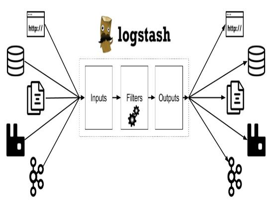 Logstash Log viewer tools