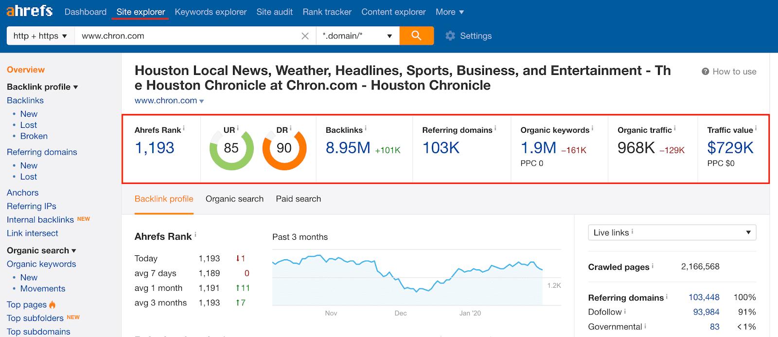 Screenshot of Ahrefs analytics for Chron.com