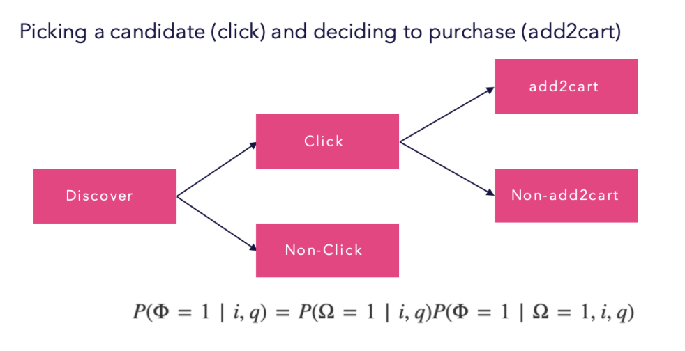 making discoverability easier increases findability congruent with search relevance.