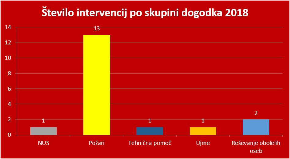PGD Kanal - Statistika intervencij v 2018