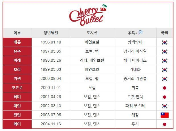 cherrybullet2
