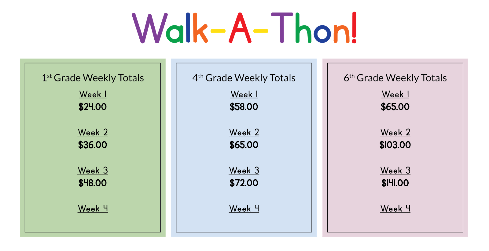 Walk-a-thon weekly totals: First Grade, week 1: $24. Week 2: $36. Week 3: $48. Fourth Grade, week 1: $58. Week 2: $65. Week 3: $72. Sixth Grade, week 1: $65. Week 2: $103. Week 3: $141. Week 4 totals aren't available yet.