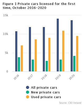Figure 1 Private cars licensed for the first time, October 2016 - 2020