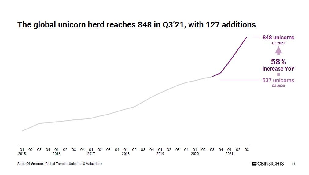 Global Unicorn Herd is Exploding