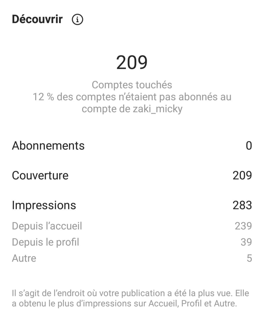Nombre d'impressions, d'abonnements et de couverture
