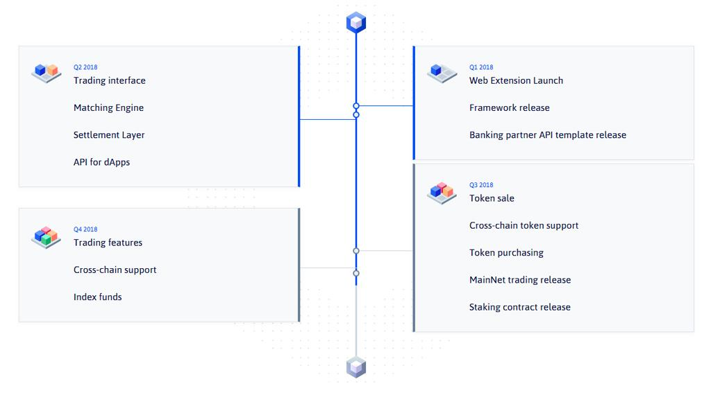 https://primei.co/wp-content/uploads/2018/09/nex-roadmap.jpg
