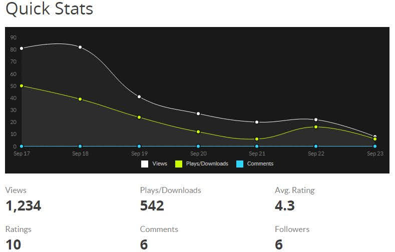 Gráfico que otorga Gamejolt por cada juego hasta el 23 de Septiembre del 2015. Aún nos queda difusión que hacer que desde el sábado pasado no hemos hecho, pero lo grueso está terminado. Se puede ver que el 17 de Septiembre, fecha de lanzamiento del juego, hubo un incremento en la gente que visitaba y jugaba el juego, luego baja para finalmente mantenerse en un nivel más normal.
