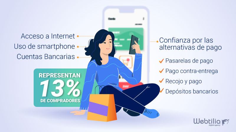 caracteristicas del consumidor ecommerce en perú