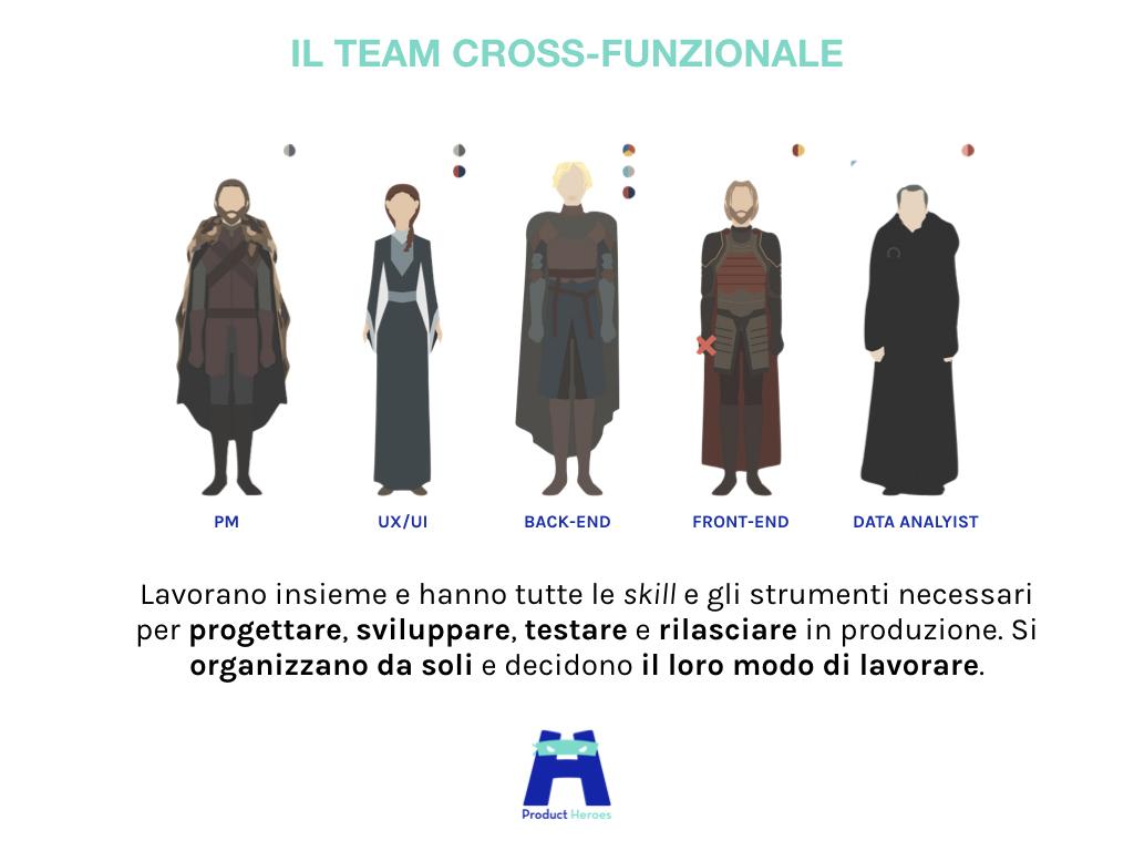 Il team Cross-funzionale