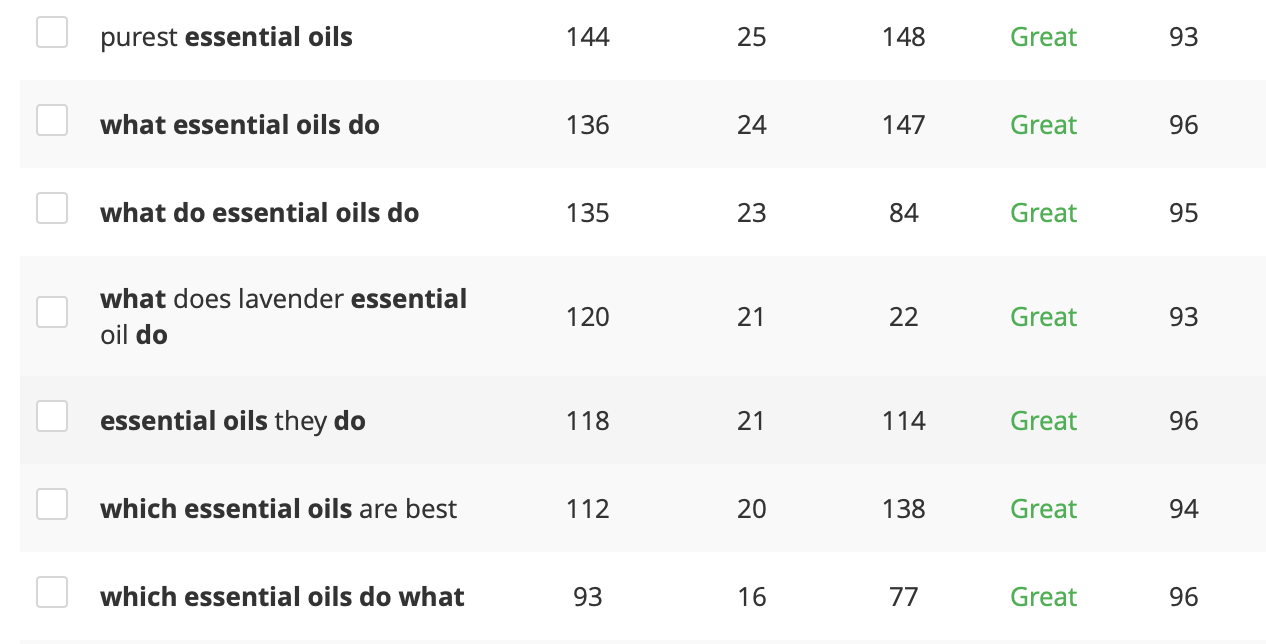 How To Make Money With Essential oils Keyword Research Which Essential Oils Do What
