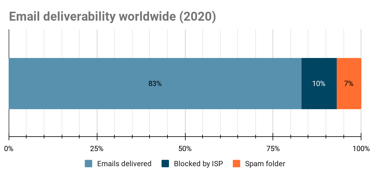 Worldwide email deliverability statistics