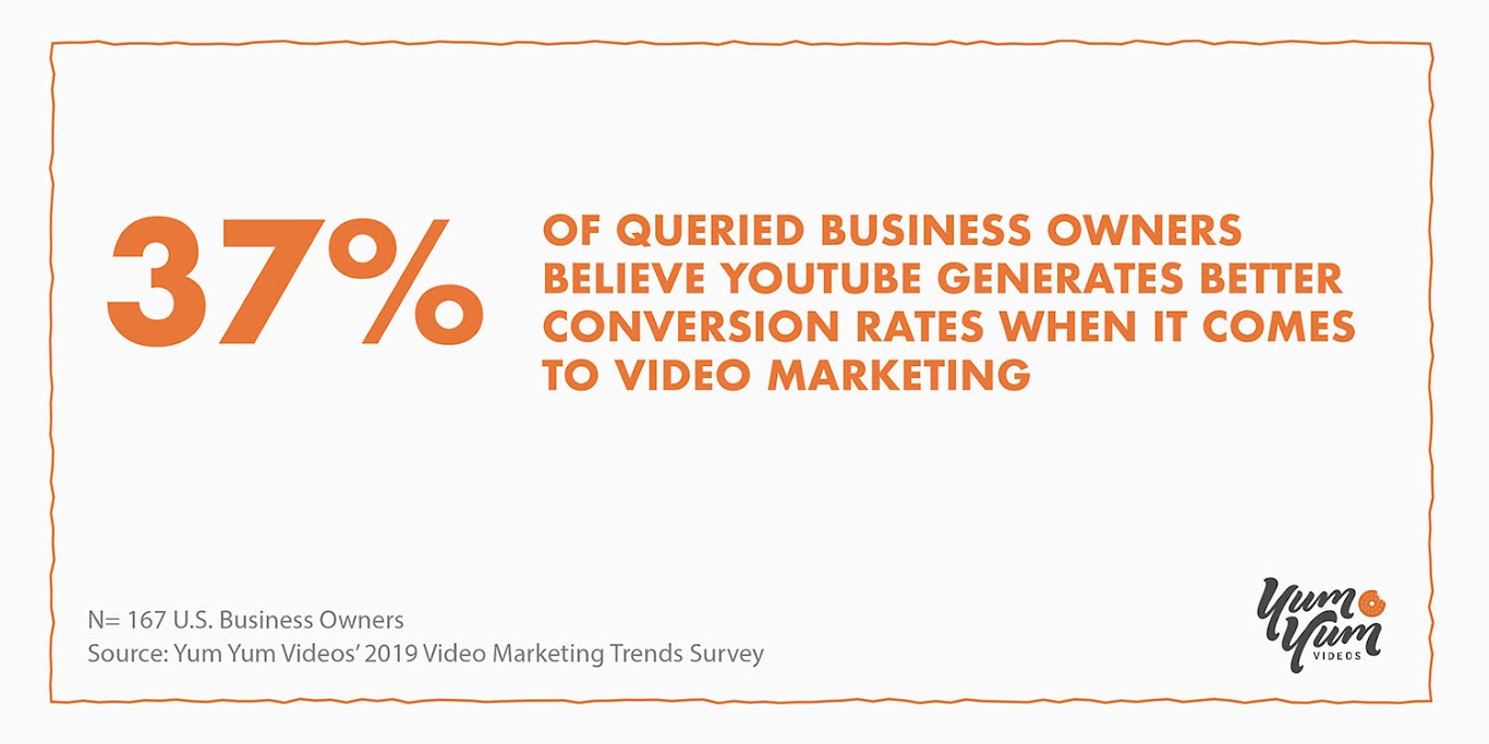 YouTube Leads the Charge in Conversion Rates for Marketing Videos