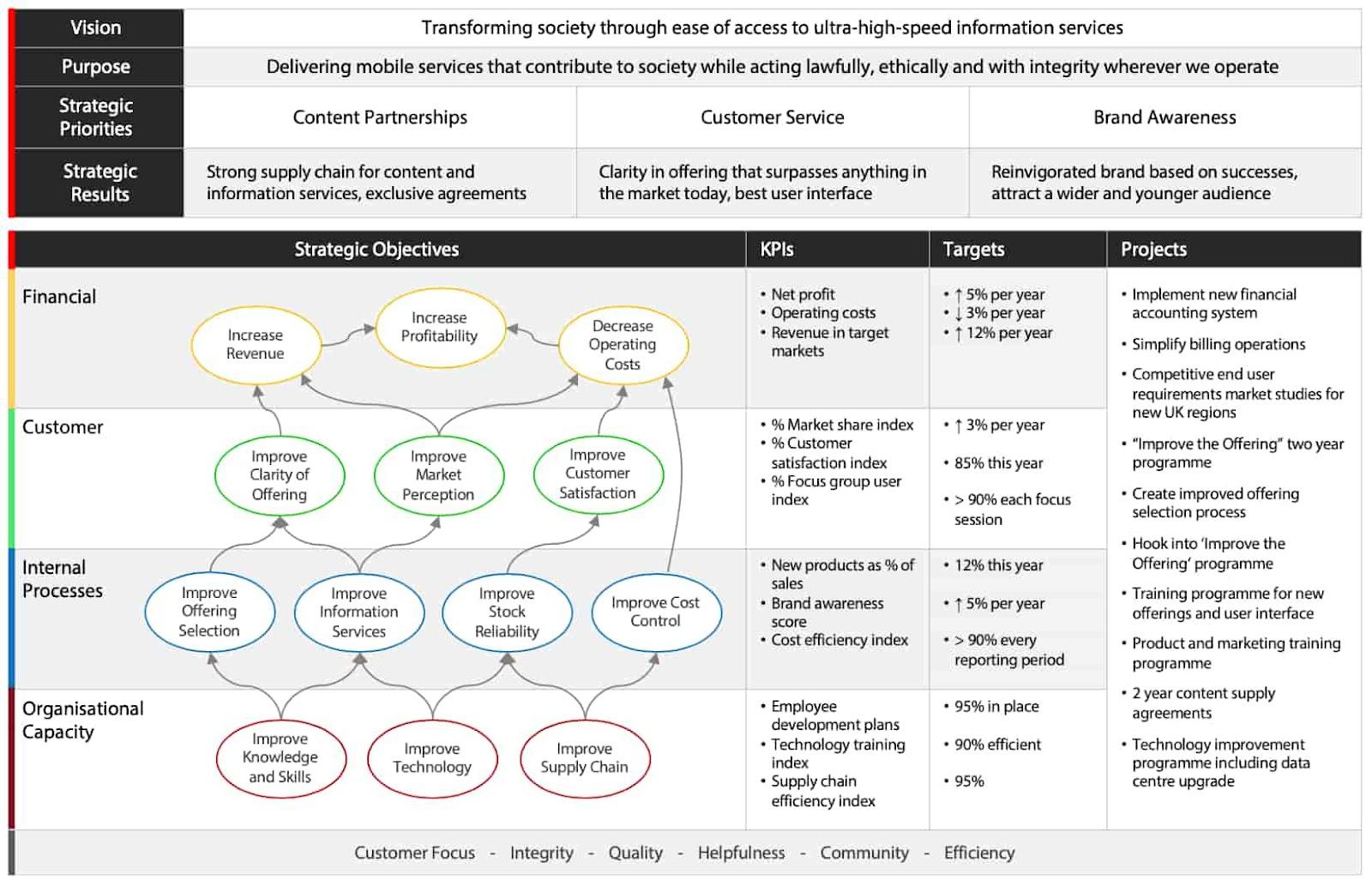 Strategic Planning Model Balanced Scorecard