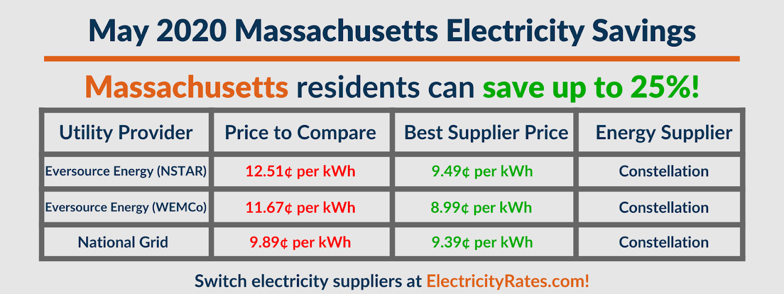 Graphic depicting May 2020 Massachusetts savings by utility