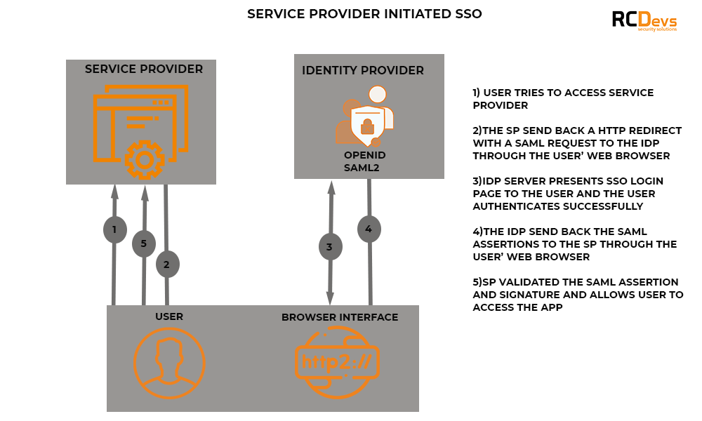 Service Provider initiated SSO
