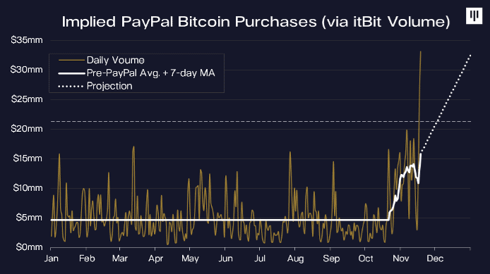 Предполагаемый объем покупок BTC пользователями PayPal