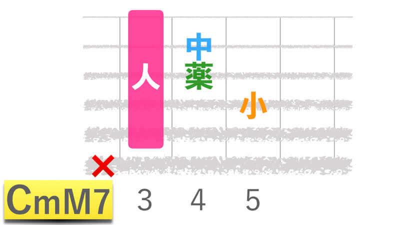 ギターコードCmM7シーマイナーメジャーセブンの押さえかたダイアグラム表