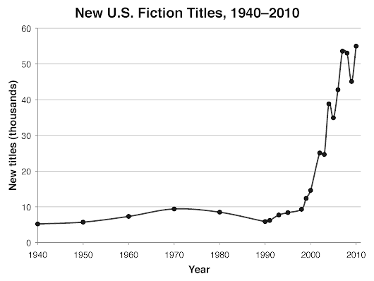 Over 50,000 Fiction Books Published Per Year in the US!