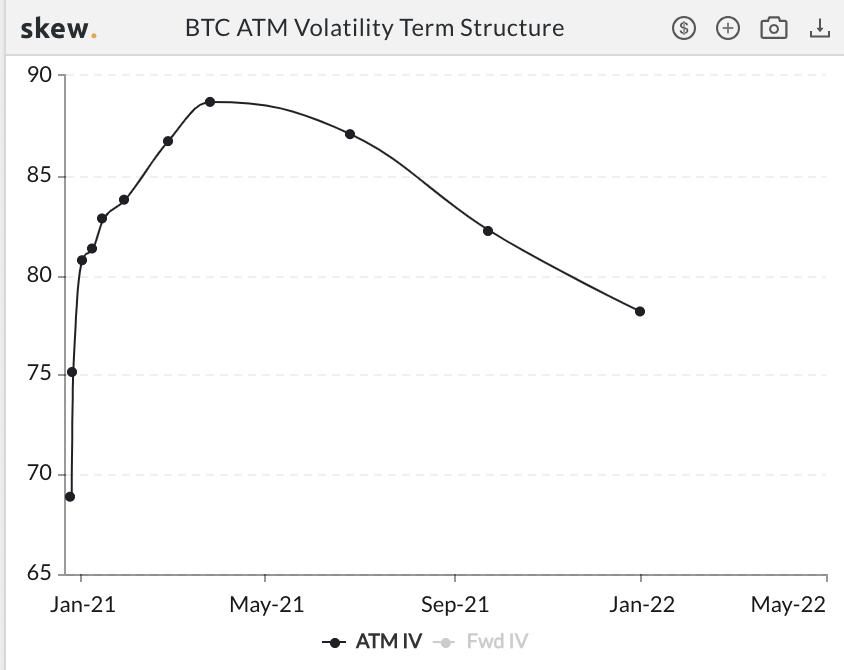 Bitcoin's ATM volatility