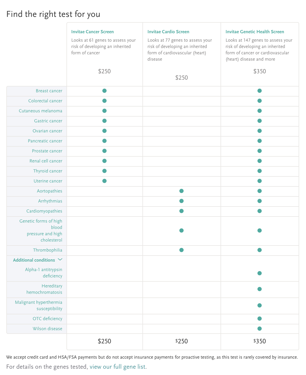 Comparison of proactive genetic tests offered by Invitae.