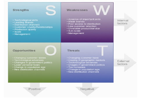 swot injection molding Swot is a well-known marketing acronym, representing a process used to help businesses take an in-depth look at themselves swot stands for strengths, weaknesses, opportunities and threats.