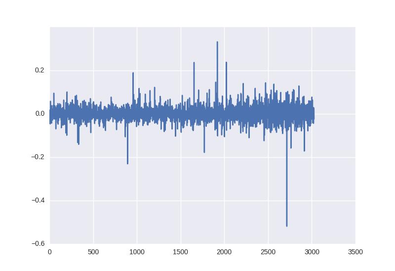 close data