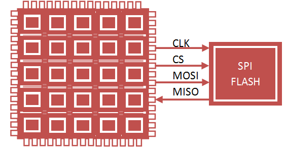 FPGA Configuration JTAG Master/Slave Mode