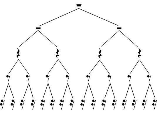 teoría musical estructura musical