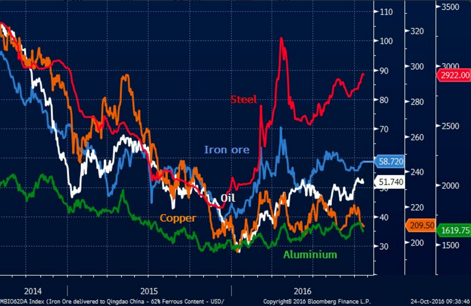 Chinese Steel, Iron ore.png