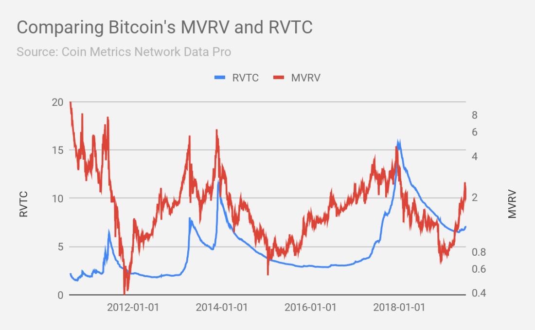 Bitcoin's MVRV and RVTC