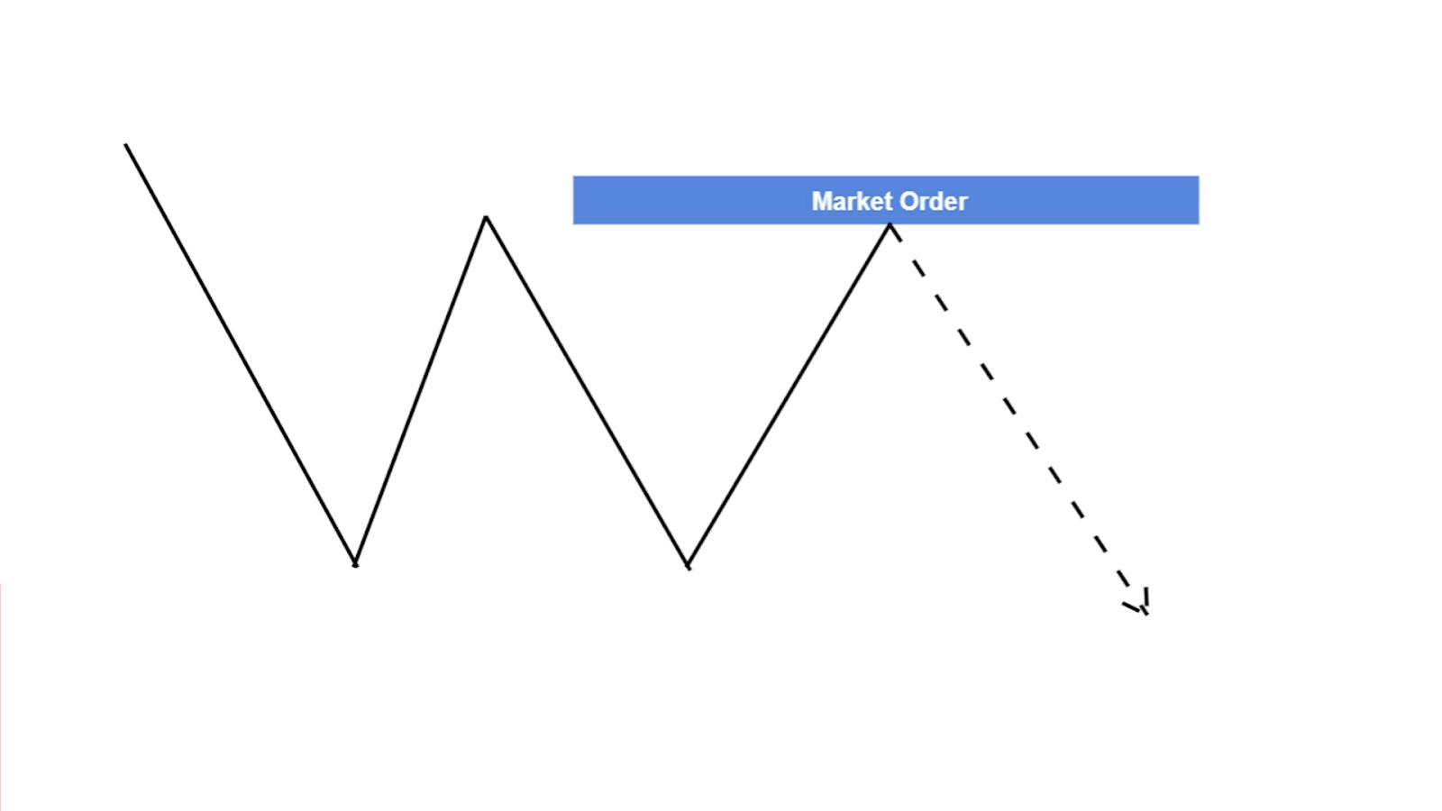 Ordertypen im Trading