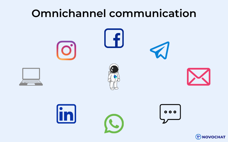 Omnichannel messaging allows businesses to communicate seamlessly with their prospects, leads, or customers across various channels.