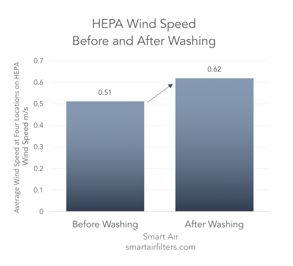 Washing a HEPA filter can improve the airflow through the filter, but may still damage or destroy the HEPA filter