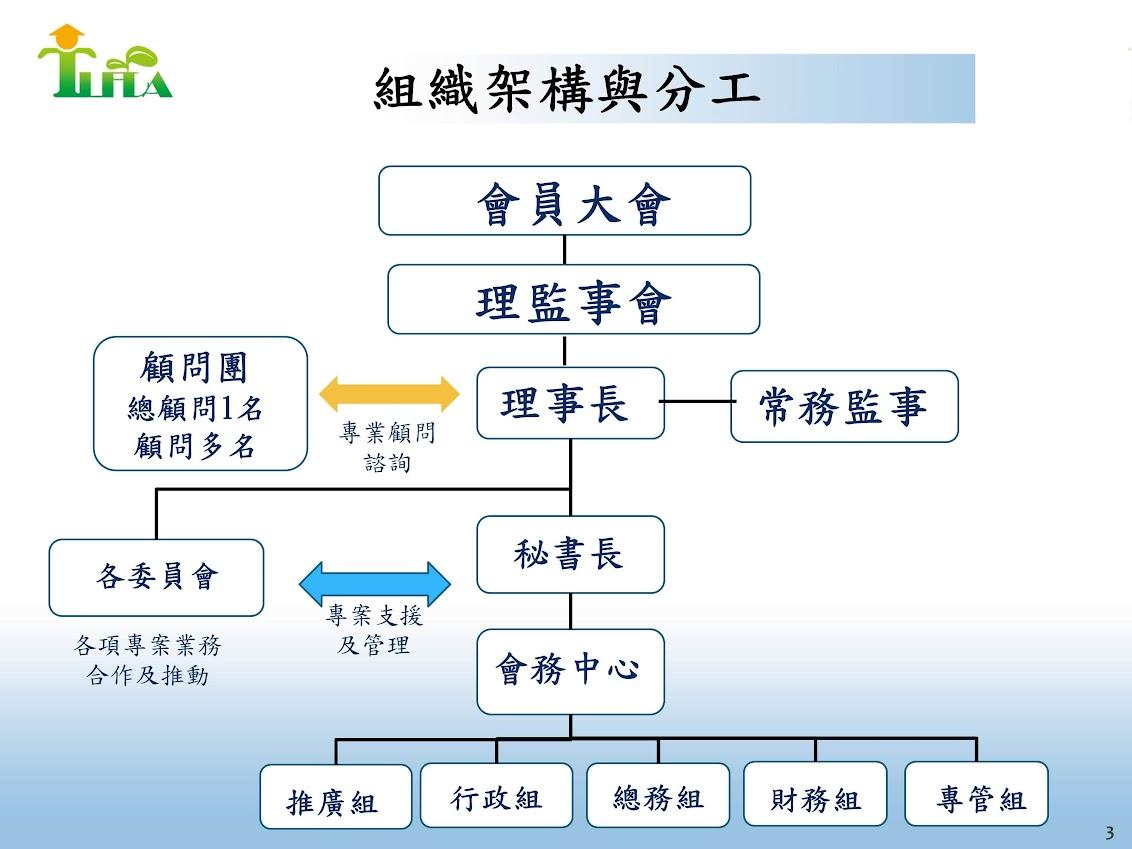 組織架構與分工