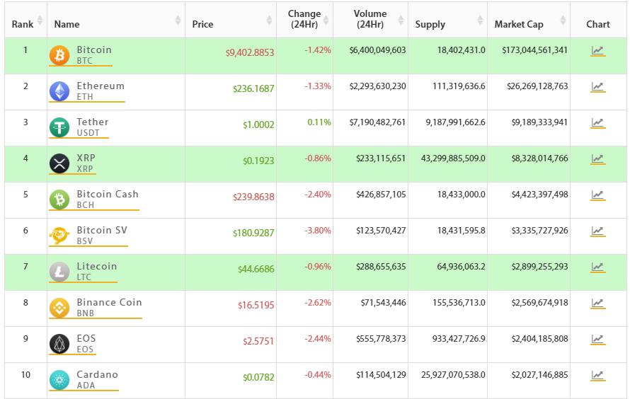 Top 10 criptomonedas organizadas por capitalización de mercado. Fuente: Crypto Online.
